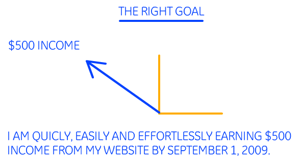 Setting and Achieving Goals - Image 2