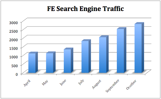 FE Search Engine Traffic